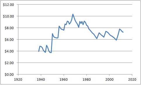 Inflation Adjusted US Minimum Wage from 1938-2012 In 2012 Dollars (Source: US Department of Labor)